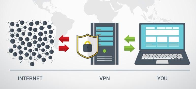 """Come funziona una VPN """"larghezza ="""" 600 """"altezza ="""" 272 """"/> </p> <p> Netflix offre ai suoi utenti un catalogo specifico a seconda della regione geografica in cui si trovano. Per questo, <strong> il servizio esamina l'IP da cui l'utente si collega </strong> e, a seconda del paese, offre un catalogo e un altro. Quindi, anche se vuoi vedere il catalogo americano Netflix dalla Spagna, non sarai in grado di farlo, perché il tuo IP è spagnolo. </p> <p> Ora, <strong> una VPN ti consente di scegliere il server del paese desiderato </strong>offrendoti un IP diverso rispetto al tuo paese di residenza. In questo modo, dalla Spagna potresti connetterti a un IP statunitense e ottenere così il catalogo completo di Netflix Stati Uniti. È così facile! </p> <h2> <strong> È legale sbloccare i contenuti Netflix da un'altra regione geografica? </strong> </h2> <p> L'accesso a contenuti non disponibili nel tuo Paese, sebbene possibile, <strong> non è consentito da Netflix </strong>. In effetti, i suoi termini e condizioni di servizio stabiliscono chiaramente che a qualsiasi utente è proibito accedere a un catalogo Netflix diverso da quello del proprio paese di residenza. Quindi lasciamo al tuo libero arbitrio se utilizzare una VPN per questi scopi o meno. </p> <h2> <strong> Tutte le VPN funzionano allo stesso modo per guardare Netflix? </strong> </h2> <p> <strong> Assolutamente no </strong>. In effetti, è difficile trovare una buona VPN con cui guardare i contenuti Netflix senza fastidiosi tagli per l'utente. Pensa che stai per connetterti a un server in un paese straniero in modo che possa raccogliere i dati richiesti e poi inviarli a te. Se stiamo per consultare pagine Web, questo non è un grosso problema, ma tieni presente che <strong> guarderai video in streaming </strong>. Qualsiasi rallentamento causerà pause, tagli, immagini congelate o addirittura ti impedirà di riprodurre il video. </p> <p> Oltre a tutto ciò, Netflix ha compiuto notevoli sforzi negli ultimi anni per rilevare gli"""